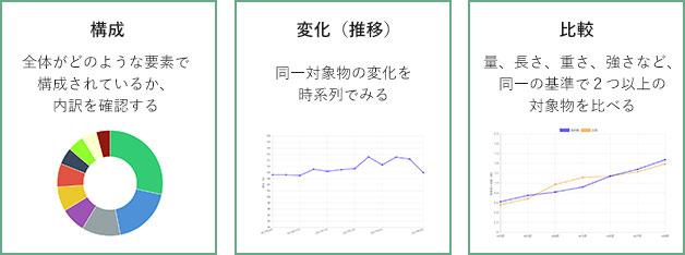 統計情報を分析すること