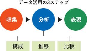 データ活用の3ステップ