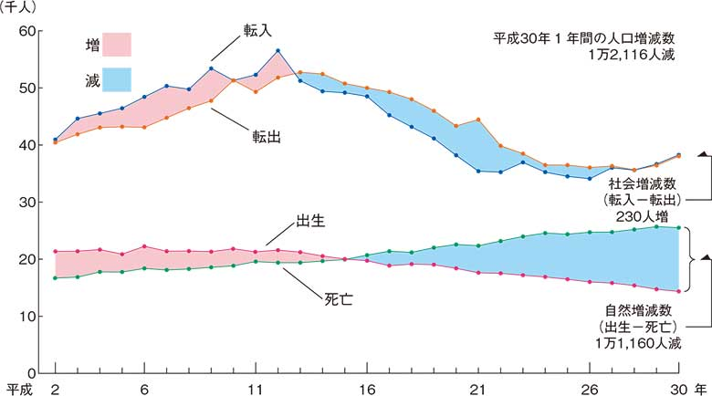 人口動態の推移
