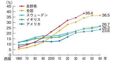 65歳以上人口比率の推移と将来予測