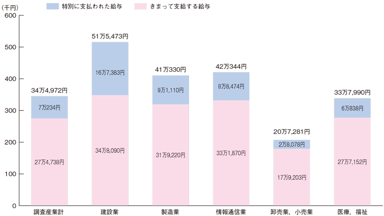 産業別現金給与総額の状況(平成30年1人平均月額)