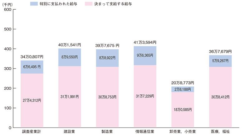 産業別現金給与総額の状況(平成28年1人平均月額)