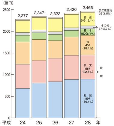 部門別農業生産額