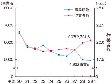 製造業の事業所数及び従業者数の推移