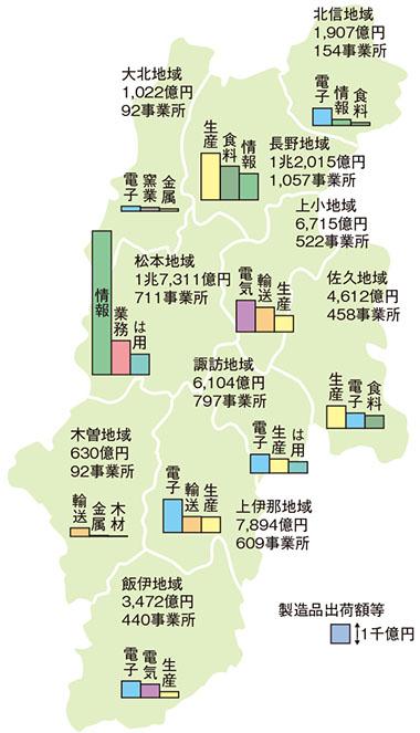 事業所数、製造品出荷額等及び上位3業種の製造品出荷額等の広域市町村圏分布(平成29年度)
