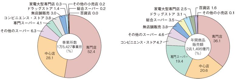小売事業所の業態別構成比(平成26年)