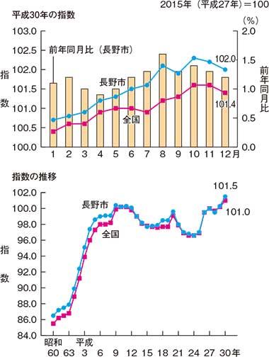 長野市の消費者物価指数の推移(平成30年)