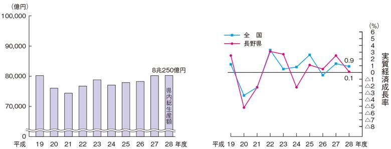 実質経済成長率・県内総生産の推移