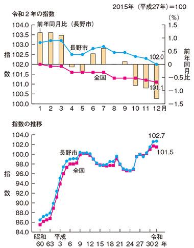 長野市の消費者物価指数の推移