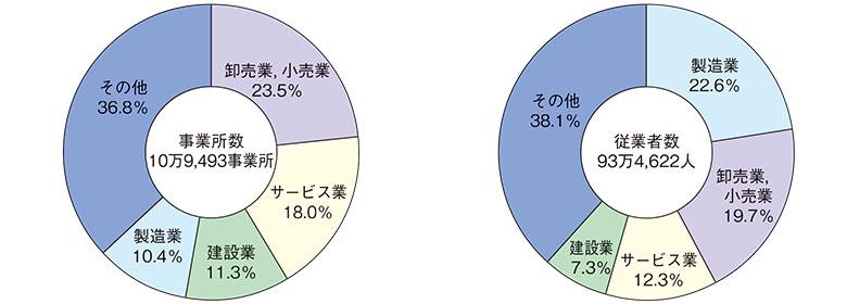 事業所数と従業者数の産業分類別構成比(民営事務所)
