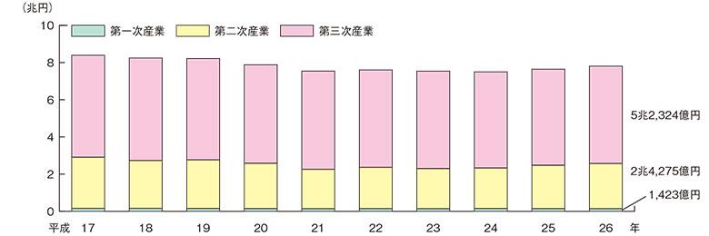 産業別県内総生産の推移