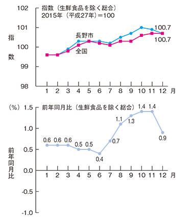 長野市の消費者物価指数の推移(平成29年)