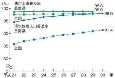 水道・汚水処理普及率の推移