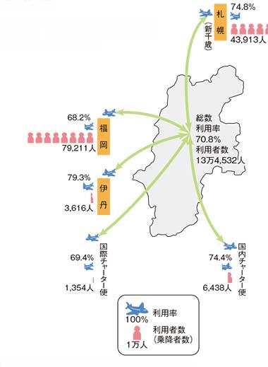 松本空港の利用状況(平成29年度)