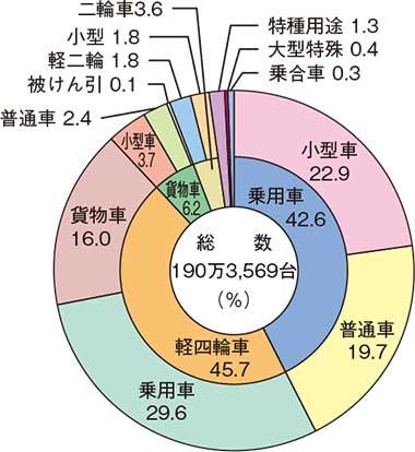車種別自動車保有台数の状況(平成30年3月31日現在)