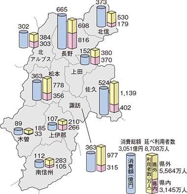 広域市町村別観光地延べ利用者数と消費額(平成29年)