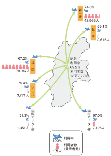 松本空港の利用状況(平成30年度)