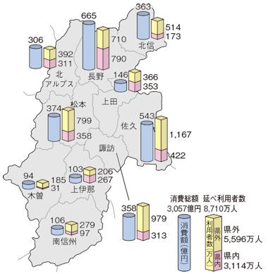 広域市町村別観光地延べ利用者数と消費額(平成30年)