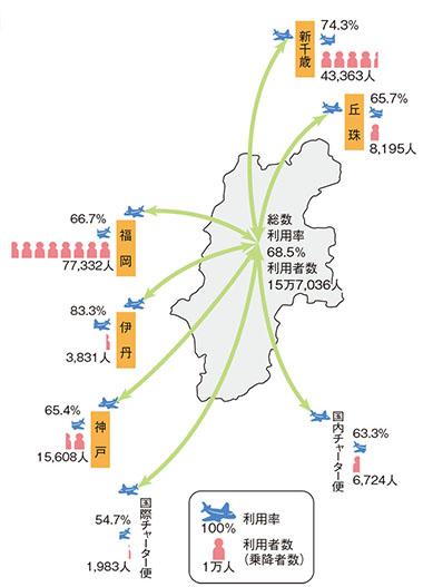 松本空港の利用状況(令和元年度)