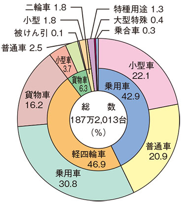 車種別自動車保有台数の状況(令和2年3月31日現在)