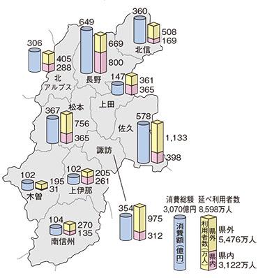 広域市町村別観光地延べ利用者数と消費額(令和元年度)