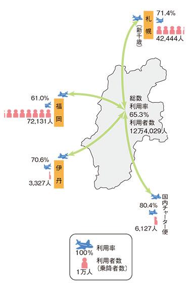 松本空港の利用状況(平成28年度)