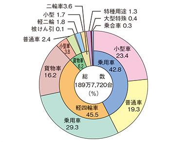 車種別自動車保有台数の状況(平成29年3月31日現在)