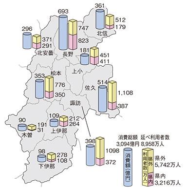 広域市町村別観光地延べ利用者数と消費額(平成28年)