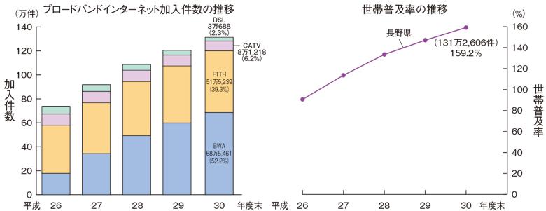 ブロードバンドインターネット加入者数と世帯普及率の推移