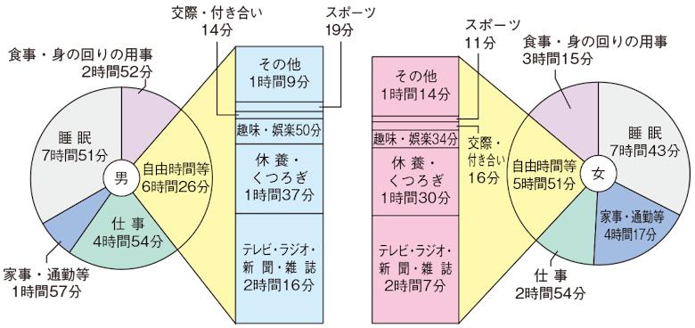 県民の1日の生活時間の配分(平成28年)