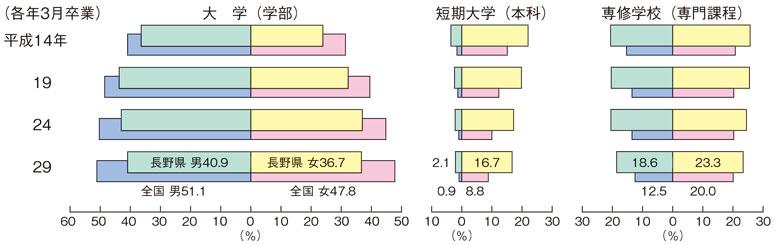 高等学校卒業者の進学率の推移