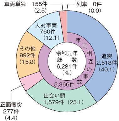 交通事故の形態(令和元年)