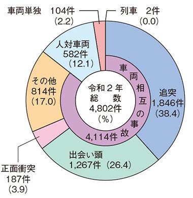 交通事故の形態(令和2年)