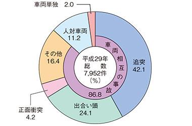 交通事故の形態(平成29年)