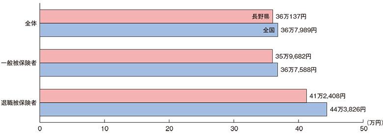 1人当たりの国民健康保険医療費(平成30年度)
