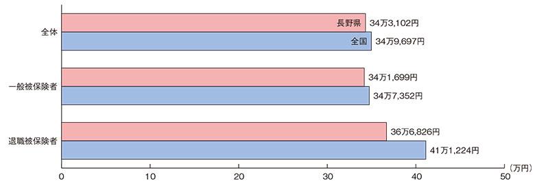 1人当たりの国民健康保険医療費(平成27年度)