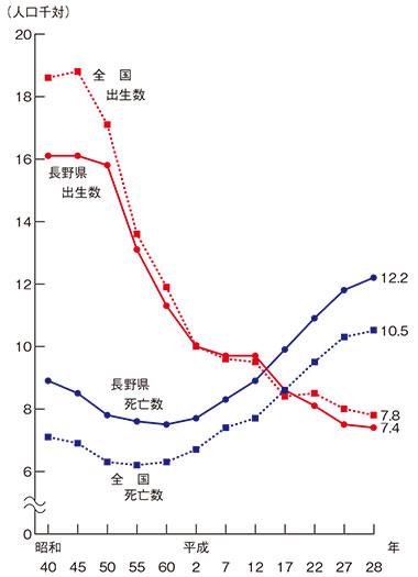 人口千人当たりの出生と死亡者の推移