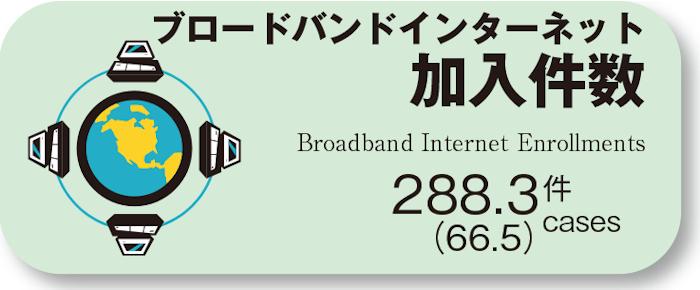 ブロードバントインターネット加入件数