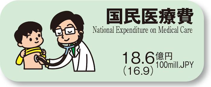 国民医療費