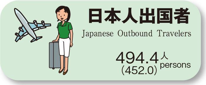 日本人出国者